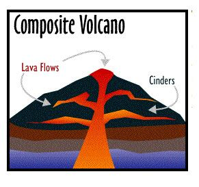Free volcano research papers